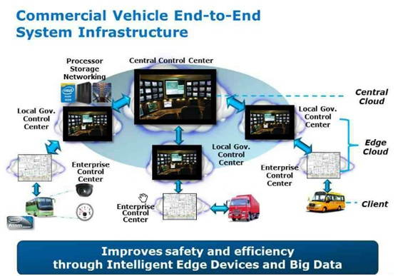 WPI-AUTOMOTIVE-INTEL-SYSTEM-INFRASTRUCTURE