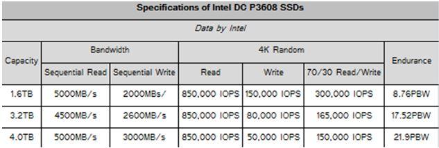 WPI-MEMORY-INTEL-DC-P3608-SPEC
