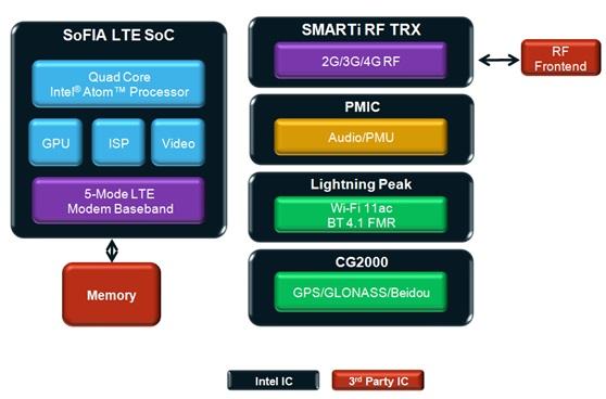 WPI-SMARTPHONE-INTEL-Sofia-LTE-DIAGRAM