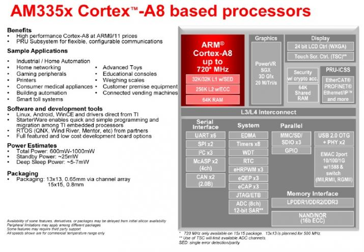WPIg_TI_Sitara Cortex-A8 MPU AM335X_diagram_20130327