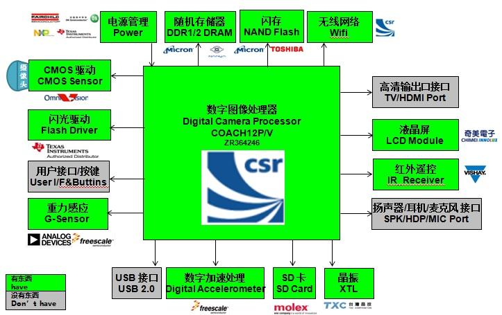 WPIg_CSR_MDR_diagram_20130410