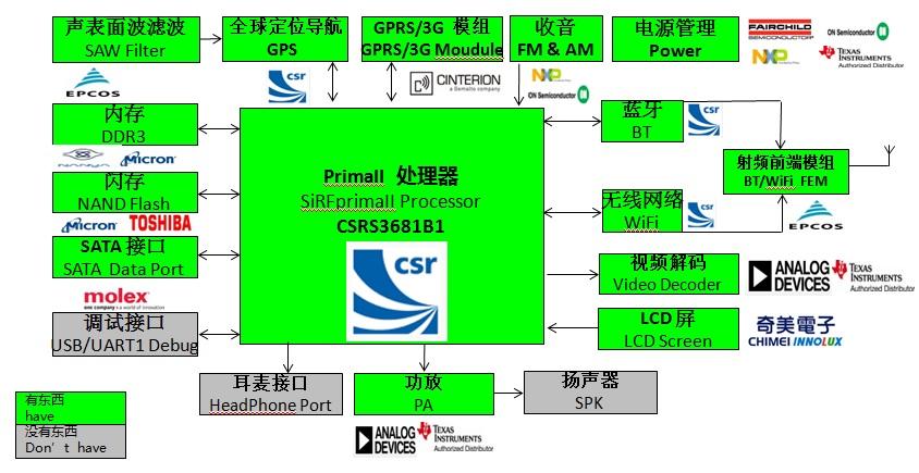 WPIg_CSR_PrimaII_diagram_20130410