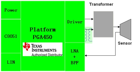WPIg_TI-PGA450_diagram_20130424