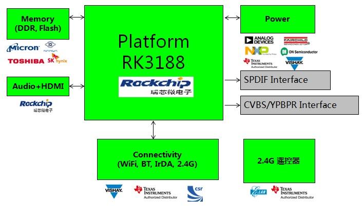 WPIg_Rockchip_RK3188-diagram_20130508