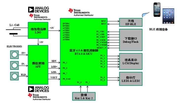 WPIg_TI_Telehealth-diagram_20130508
