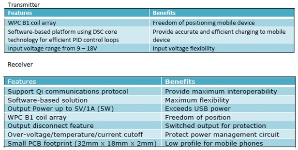 WPIg_Freescale_WC-SP-feature_20130522