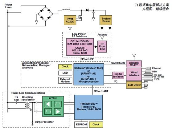 WPIg_TI_smart-grid_diagram_20130522