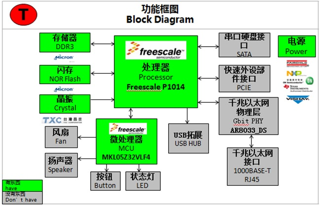 WPIg_Freescale_Cloud_diagram_20130619