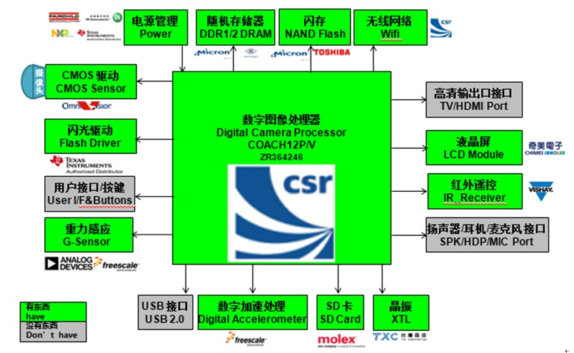 WPIg_CSR_Car-EDR-diagram_20130703