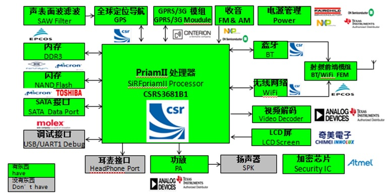 WPIg_CSR_Car-infotainment-diagram_20130703