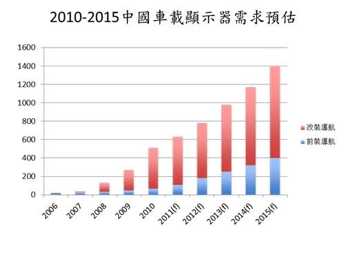 WPIg_CSR_Car-infotainment-trend_20130703