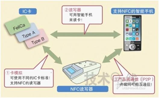 WPIg_NFC-function_20130814