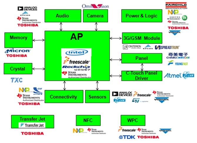 WPIg_Rockchip_MID-diagram-SC_20130911