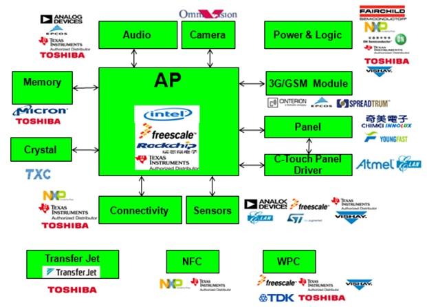 WPIg_Rockchip_MID-diagram-TC_20130911