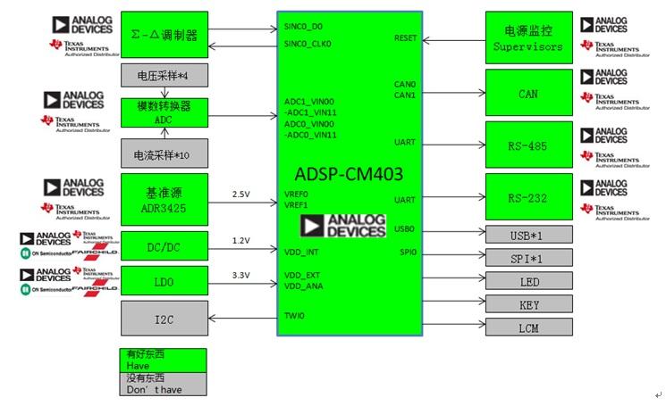 WPIg_ADI_PLM_diagram_20140625