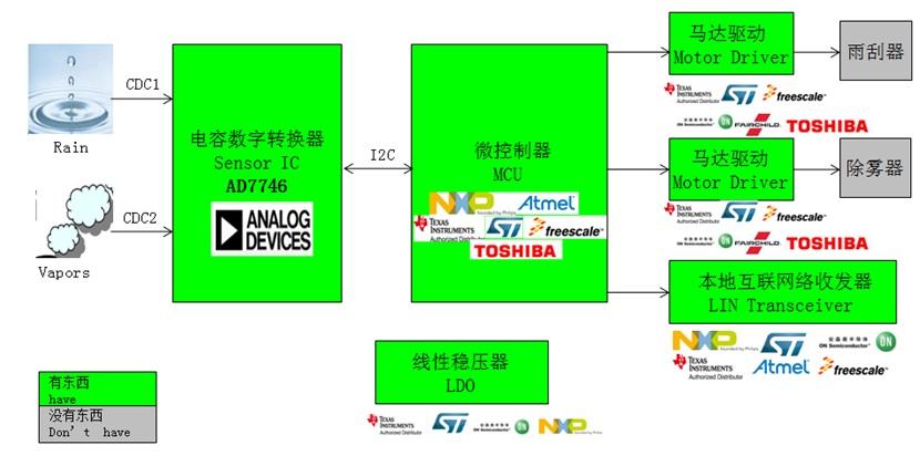 WPIg_ADI_rain-sensing-cntl_diagram_20140709
