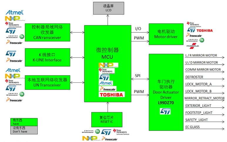 WPIg_ST_door-zone-control_diagram_20140709