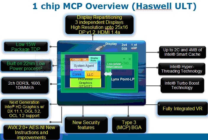 WPIg_Intel_1-chip MCP-Haswell ULT-overview_20140723