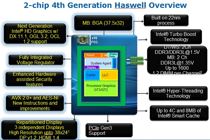 WPIg_Intel_2-chip 4th generation-Haswell-overview_20140723