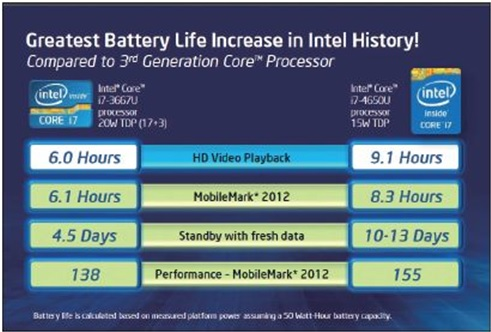 WPIg_Intel_NB-Haswell-battery life_20140723