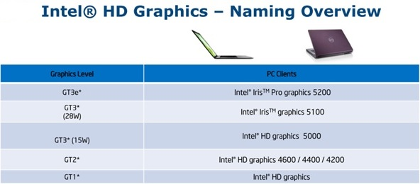 WPIg_Intel_NB-Haswell-graphic-naming-overview_20140723