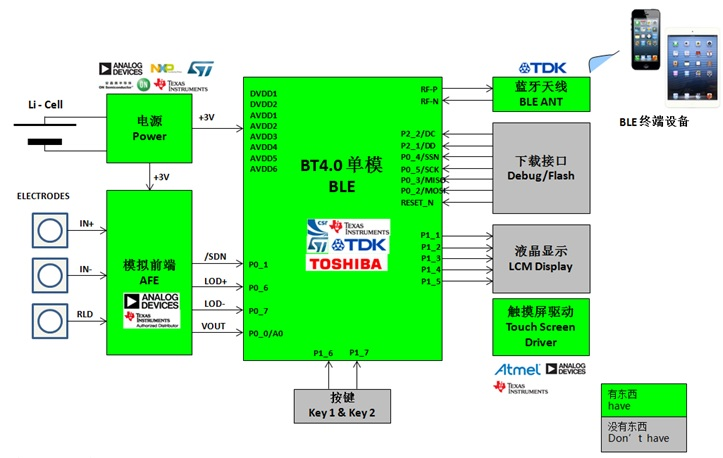 WPIg_cardiotachometer_diagram_20140723