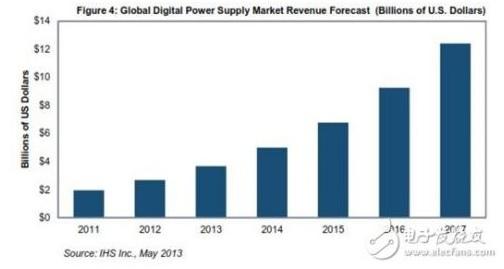 WPIg_DigitalPW-Supply-Trend_20140806