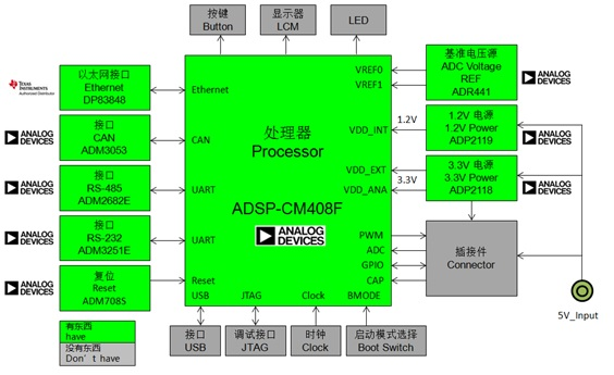WPIg_ADI_MotionControl_diagram_20140820