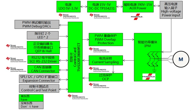 WPIg_TI_MotionControl-driver_diagram_20140820