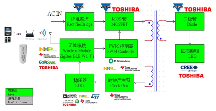 WPIg_LED-lighting_Diagram_20140903