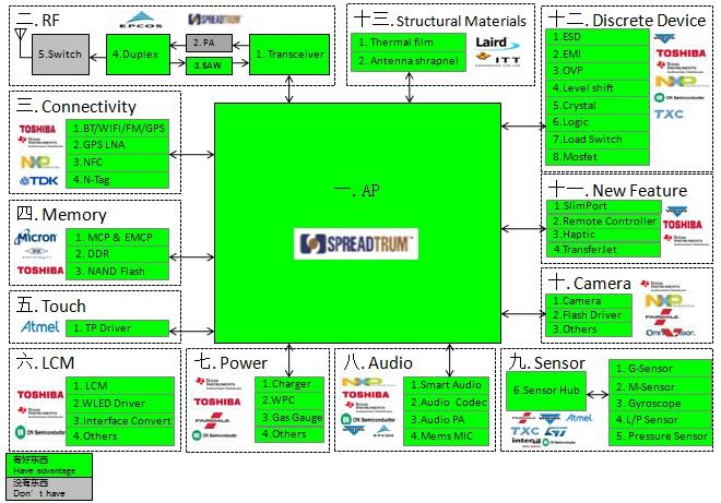 WPIg_SmartPhone_diagram_20140903