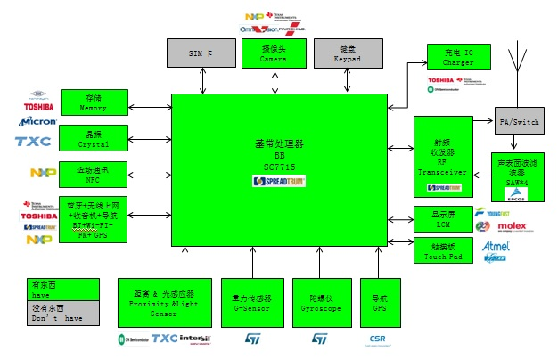WPIg_Spreadtrum_SC7715_diagram_20140903