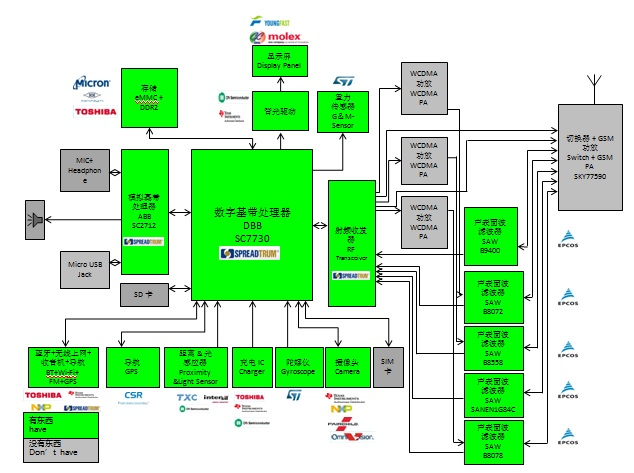 WPIg_Spreadtrum_SC7730_diagram_20140903