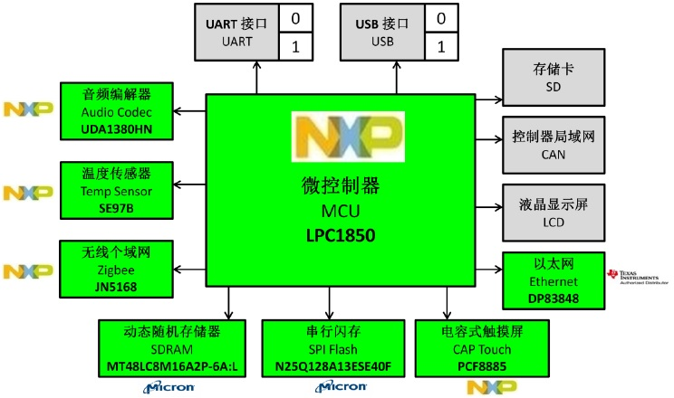 WPIg_NXP_LPC1850EVM_block diagram_20140917