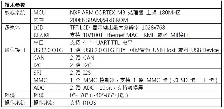 WPIg_NXP_LPC1850_paramater_20140917