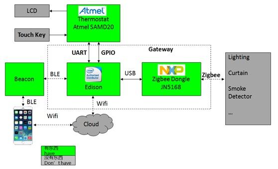 WPIg_Intel_Edison-thermostat_diagram_20140917