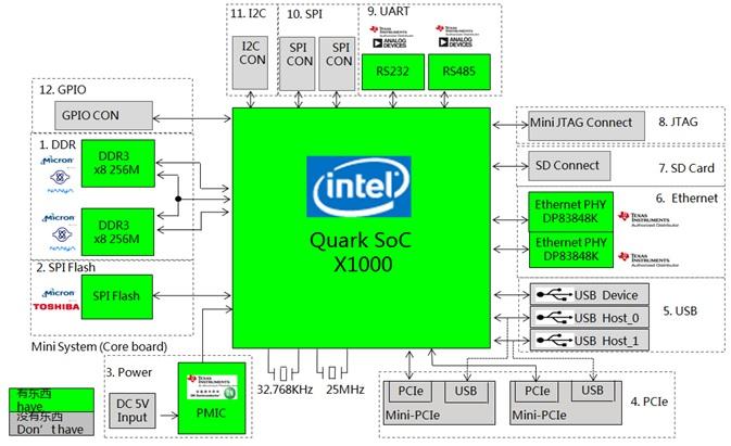WPIg_Intel_Quark-gateway_diagram_20140917