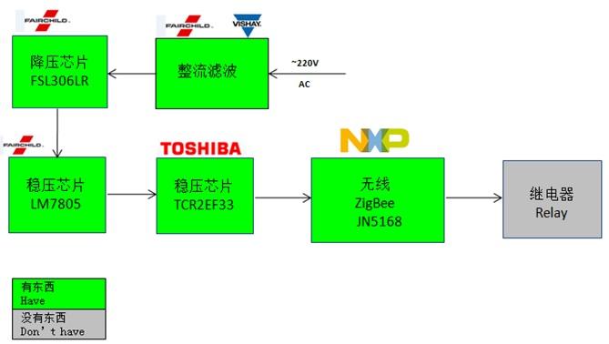WPIg_NXP_JN5168 Zigbee-diagram_20140917