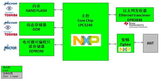 WPIg_NXP_LPC3240-gateway_diagram_20140917