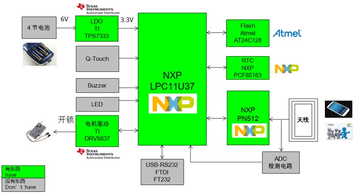 WPIg_NXP_PN512-Lock-diagram_20140917