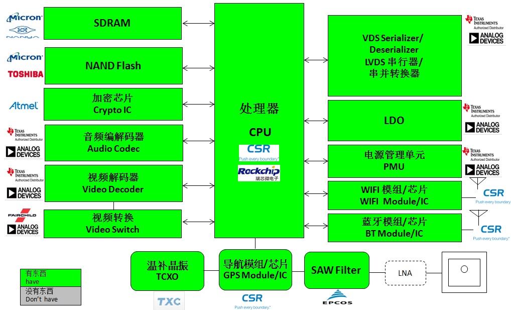 WPIg_CSR&RK_Infotainment-diagraim_20141015