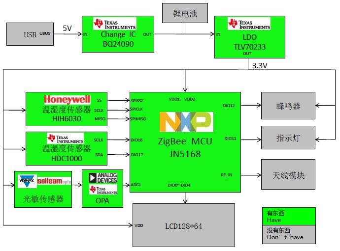 WPIg_NXP_Zigbee-JN5168_diagram_20141112
