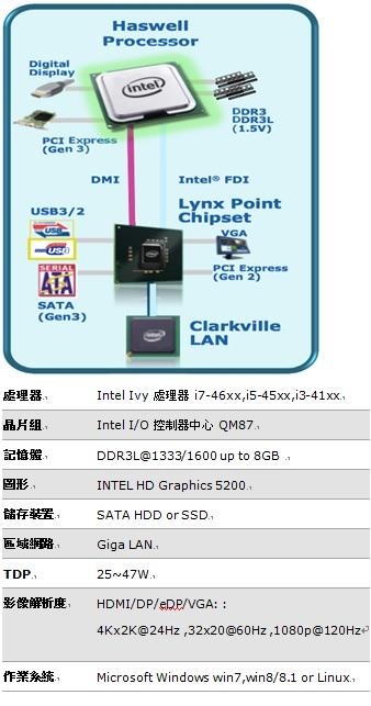 WPIg_Intel® Haswell Platform_20141126