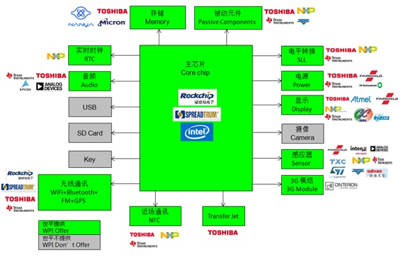 WPIg_Tablet PC_diagram_20141126