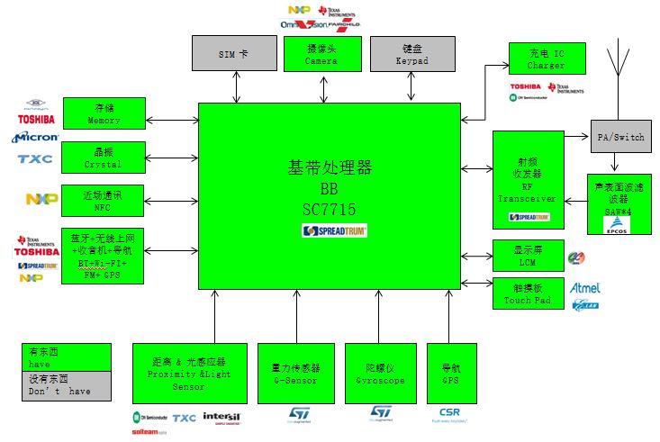 WPIg_Spreadgrum_SC7715_diagram_20141210