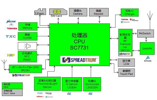 WPIg_Spreadgrum_SC7731_diagram_20141210