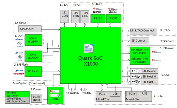 WPIg_Memory_Gateway_Intel-XoC_X1000_diagram_20150311