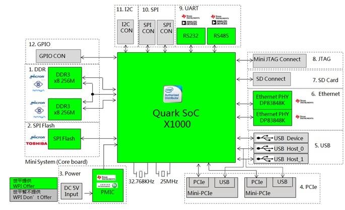 WPIg_Memory_Gateway_Intel-XoC_X1000_diagram_20150311