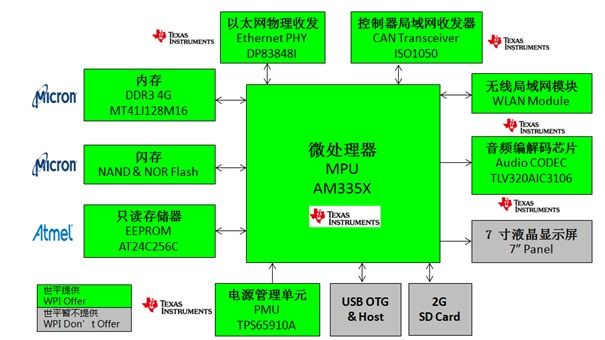 WPIg_Memory_Gateway_TI_AM335x_diagram_20150311
