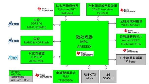 WPIg_Memory_Gateway_TI_AM335x_diagram_20150311